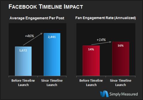 Impatto nuova timeline facebook