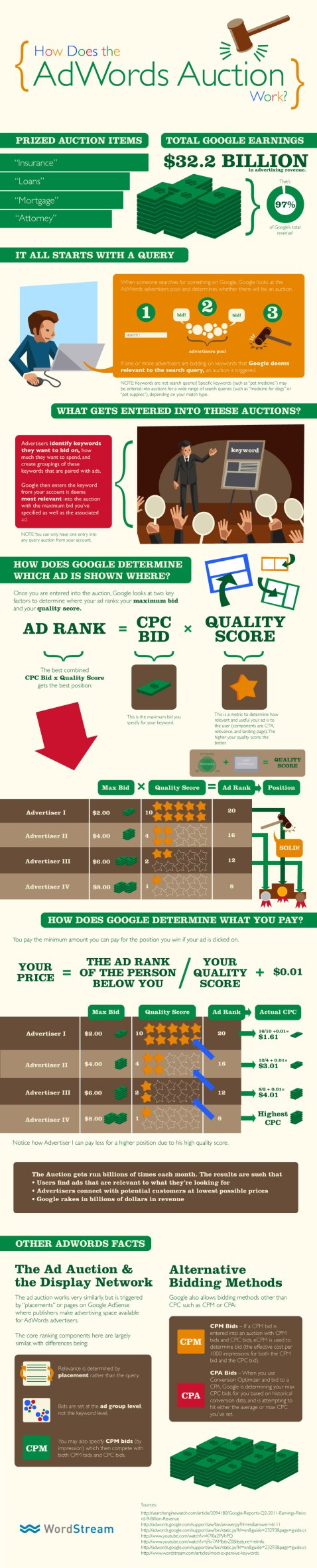 What Is Google AdWords? How the AdWords Auction Works | WordStream
